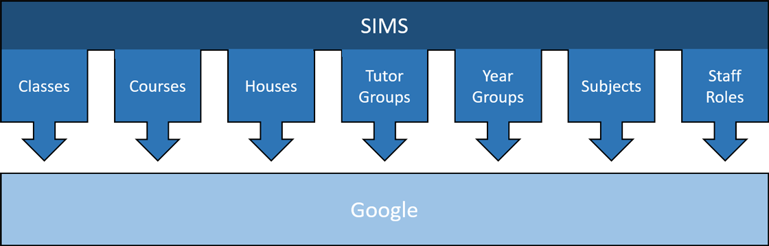 SIMS to Google Apps Groups